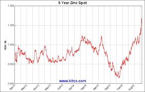Take A Look At Zinc