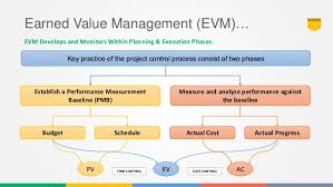 project control using earned value analysis part  vision 3 earned value