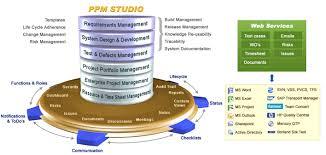 Ppm Studio Project Portfolio Management Agile Alm Solutions