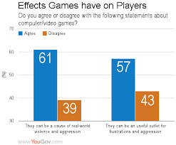 Studies have shown the negative effects violent video games have on the  younger generation  Calvert and Tan did a study on young adults  where they  compared