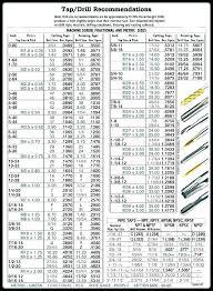 Tap Bit Chart Drill Bit Sizes For Metric Taps Comepsard Co