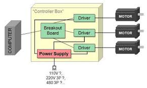the cnc controller components breackdown although your computer will run on 110vac the cnc machine run on 110vac or 220vac or 480vac and be single phase three phase etc