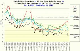 Chart U S Prime Rate Vs 14 And 14 Year Fixed Rate