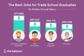 How Much Is Trade School The Best Jobs For Trade School Graduates