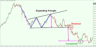 Triangle Chart Formation Learn How To Trade And Profit From Chart Pattern Failures