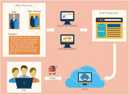 Visual Shopping Scheme Garrett Ia Diagrams With