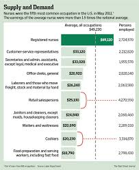 Most Common Job Number Of The Week Can Popular Job Be Well Paid Real