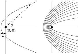 parabolic curve equation. in polar coordinates, the equation of a parabola with parameter parabolic curve