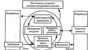 Менеджмент Процессный подход как методологическая основа  Система менеджмента качества основанная на процессном подходе