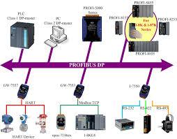home solutions communication fieldbus profibus