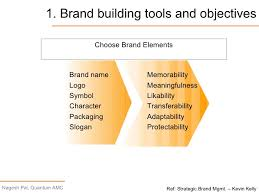 brand management objectives lecture 2 brand management