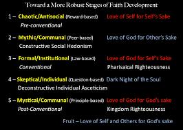 definition essay faith