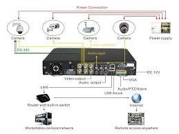 diagram of cctv installations wiring diagram for cctv system dvr diagram of cctv installations wiring diagram for cctv system dvr h9104uv as an example