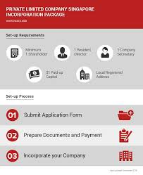 How To Register A Company Singapore Private Limited Company Registration