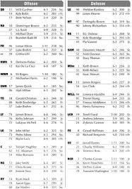 Louisville Depth Chart Louisville Football Depth Chart Released Card Chronicle