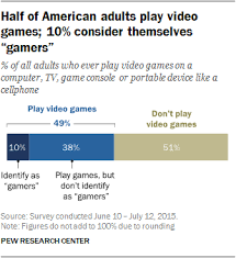 Gaming And Gamers Pew Research Center