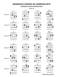 Em Mandolin Chord Charts Mandolin Chords In Common Keys Common Chord Progressions I Iv V7 Vi