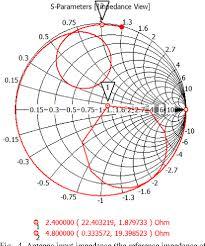 Figure 4 From Co Design Of An Antenna Power Amplifier Rf
