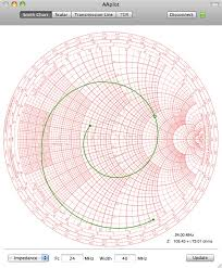 Battery Mhos Chart Smith Chart