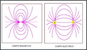 Resultado de imagen de Los campos de Faraday