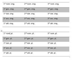 Latin I Noun Charts Diagram Quizlet