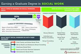 Phd Degree Social Work Phd Programs Phd And Dsw
