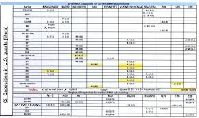 Engine Oil Quantity Chart Engine Oil Capacity Chart For All