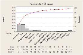 How To Do A Pareto Chart In Minitab Perils Pitfalls And Pareto Charts