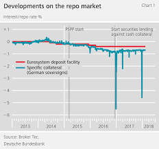 The Impact Of Eurosystem Bond Purchases On The Repo Market