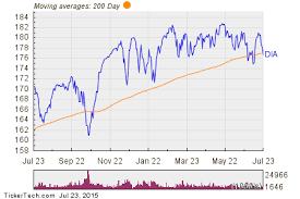 Dow Moving Average Chart Spdr Dow Jones Industrial Average Dia Shares Cross Below