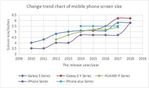 Change Trend Chart Of Mobile Phone Screen Size Download