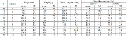 Pulse Pressure Chart By Age Heart Rate And Blood Pressure Trait Of Bangladeshi Children