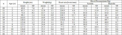 Pediatric Blood Pressure Chart Heart Rate And Blood Pressure Trait Of Bangladeshi Children