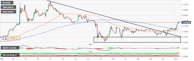 Iota Price Analysis Iot Usd Breaks Out Leading Crypto