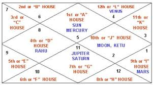 Astrology Chart Maker Birth Chart Making Service From The Best Indian Astrologers