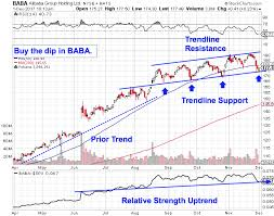 Baba Stock Price Chart Countdown To Alibabas Baba New Buy Signal Thestreet