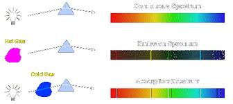 Emission Spectrum Atomic Absorption And Emission Spectra