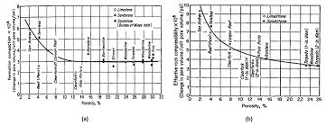 compressibility. formation compaction component of total rock compressibility and effective reservoir