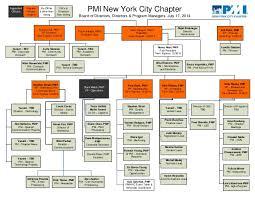 Nyc Organizational Chart Pminyc Leadership Organizational Chart July 2014