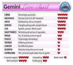 Gemini Best Compatibility Chart Bedowntowndaytona Com