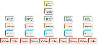 Formal Organisation Chart Difference Between Formal And Informal Communication With