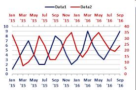 Cross Chart Excel Cross Correlations Part 1