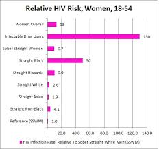The Truth About Aids Heterosexual Transmission Return Of