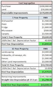 How To Use Cost Segregation To Increase Annual Depreciation