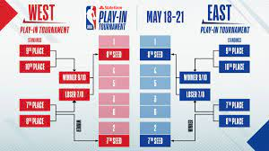 NBA play-in tournament 2021: Rules ...