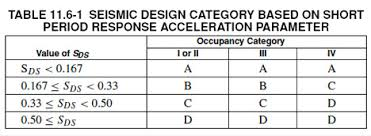 Seismic Design Category