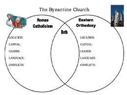 Venn Diagram Of Eastern Church And Western Church Roman Catholic Vs Eastern Orthodox Church Byzantine Church Powerpoint
