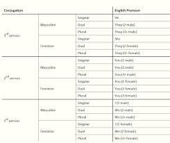 Latin Grammar Charts Pdf Arabic Verb Chart Pdf Bedowntowndaytona Com