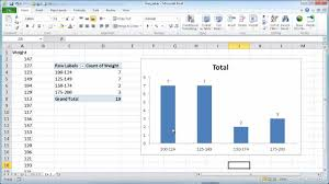 Create A Frequency Table And Chart