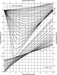 Water Compressibility Factor Chart Compressibility Factor An Overview Sciencedirect Topics